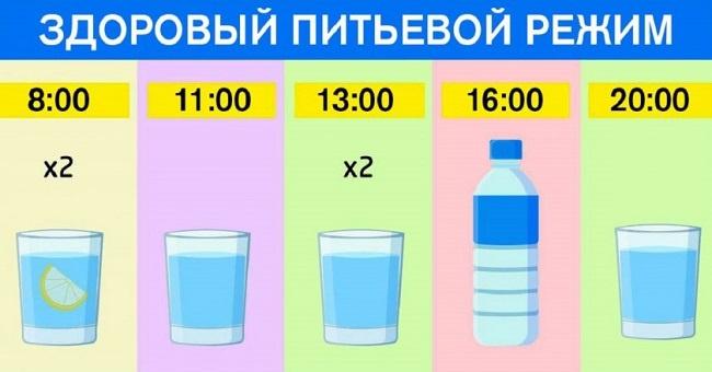 Как правильно употреблять воду, чтобы похудеть?