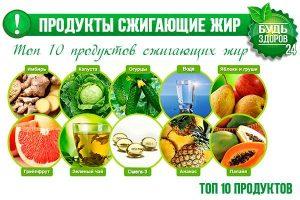 Свинина Сжечь Жир. Список из 28 продуктов, которые можно и нужно есть при похудении для лучшего жиросжигания