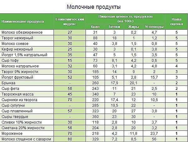 Таблица гликемических индексов продуктов (молочные продукты)