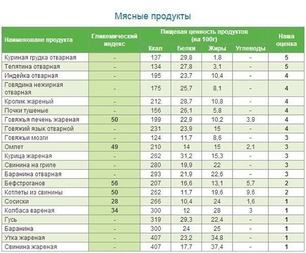 Таблица гликемических индексов продуктов (мясные продукты)