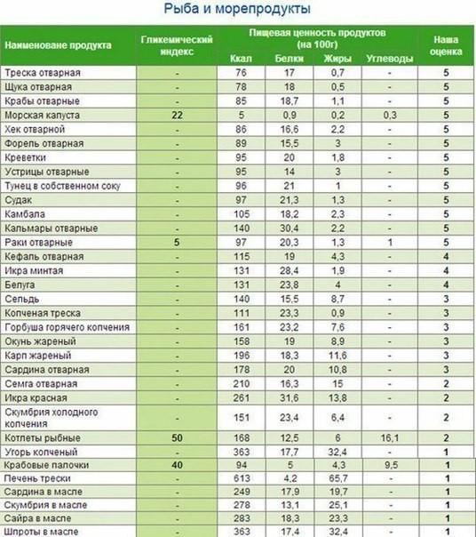 Таблица гликемических индексов продуктов (рыба и морепродукты)