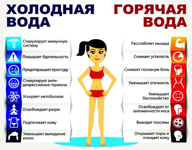 Чем полезен контрастный душ?