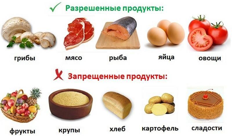 Рекомендованные и запрещенные продукты во время диеты