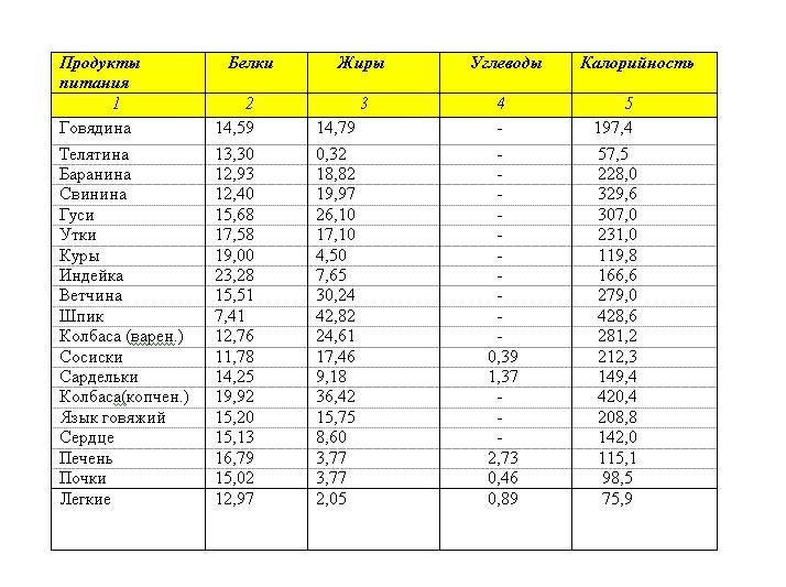 Таблица БЖУ основных мясопродуктов