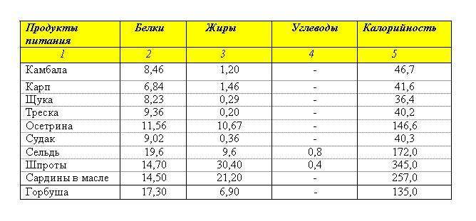 Таблица БЖУ основных морепродуктов