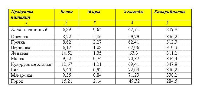 Таблица БЖУ круп и хлебопродуктов