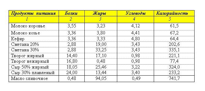 Таблица БЖУ основных молочных продуктов