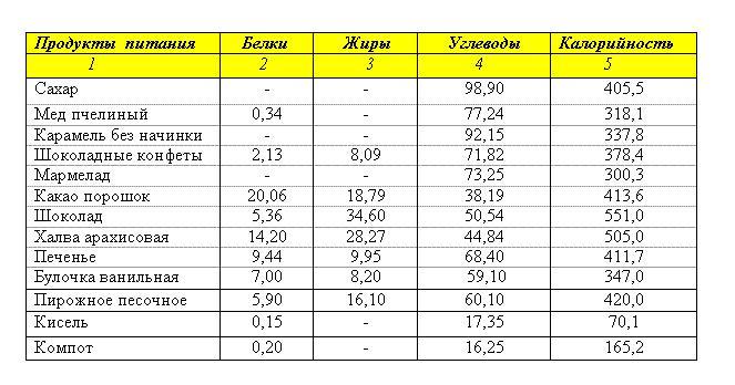 Таблица БЖУ кондитерских (сахарных) изделий