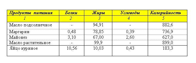 Таблица БЖУ продуктов содержащих жиры