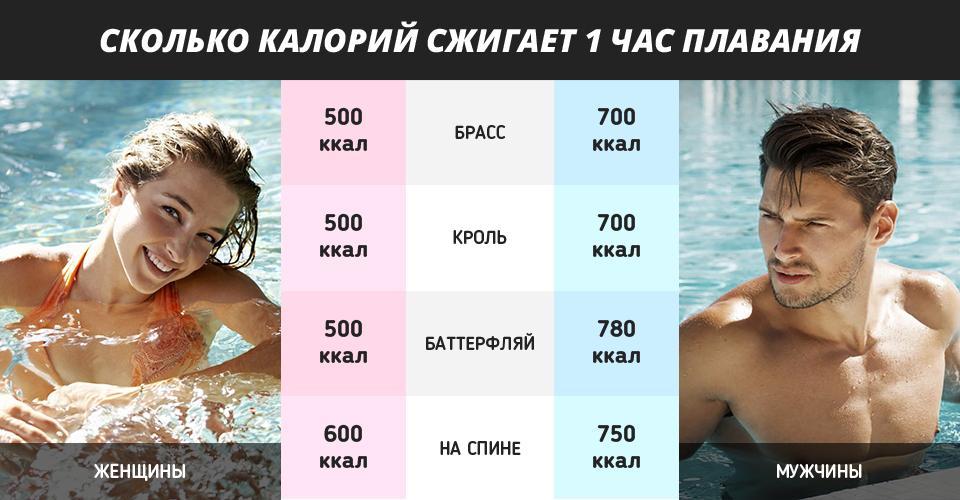 Плавание для похудения, отзывы
