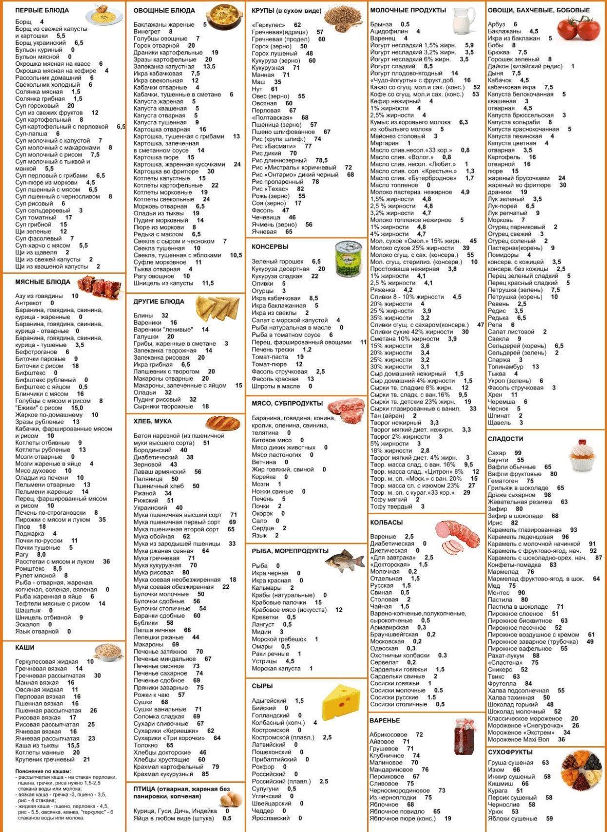 Таблица очков кремлевской диеты
