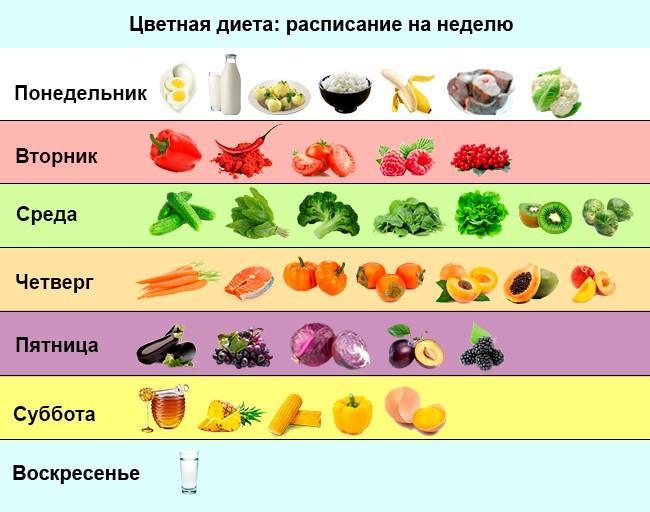 Цветная диета для похудения — меню