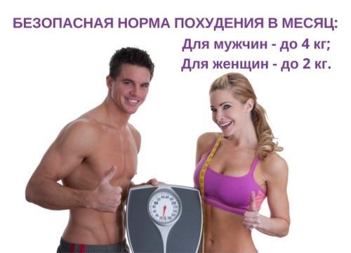 Главные отличия мужских диет от женских